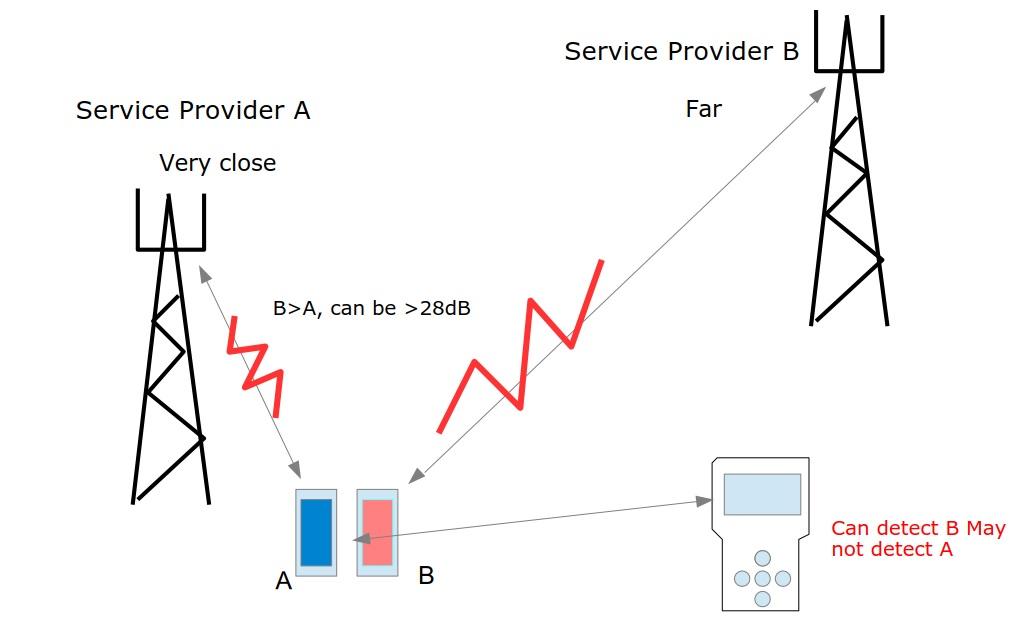 4G RF Detector