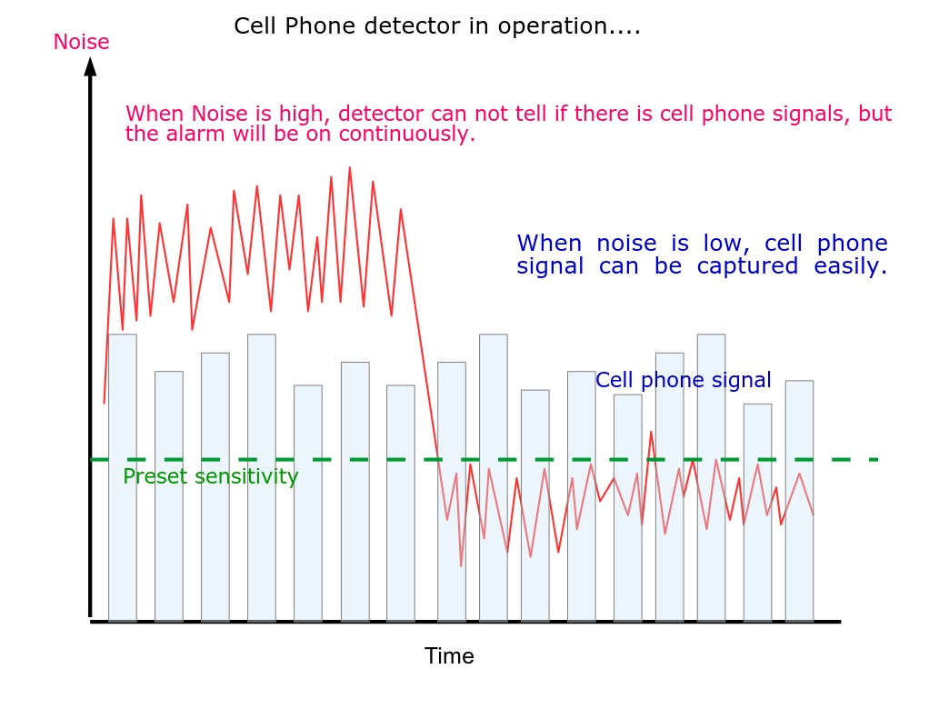 4G detector