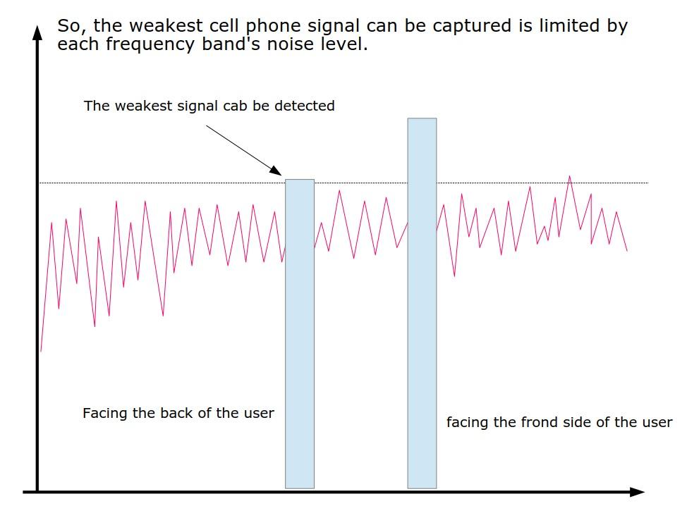 4G mobile phone detector