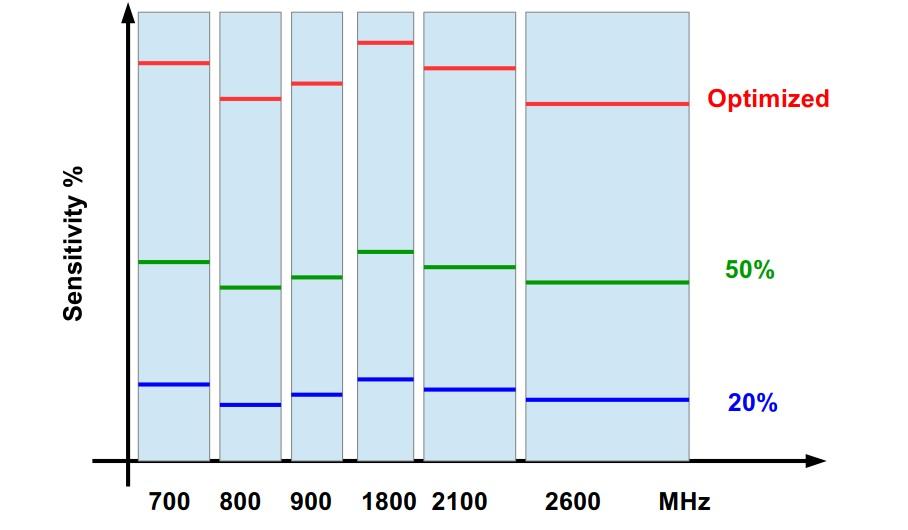4G cell phone RF detector